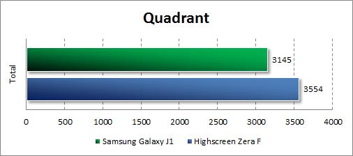 Результаты тестирования Samsung Galaxy J1 в Quadrant