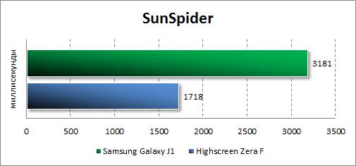 Результаты тестирования Samsung Galaxy J1 в SunSpider