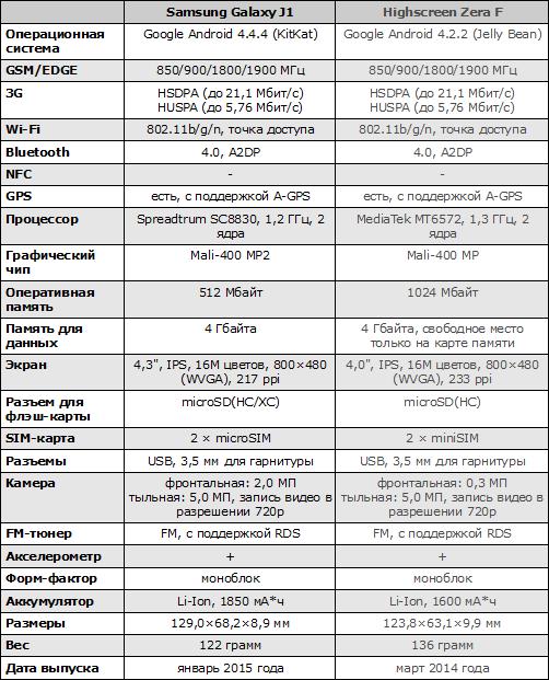 Характеристики Samsung Galaxy J1
