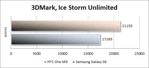 Результаты тестирования HTC One M9 в 3DMark