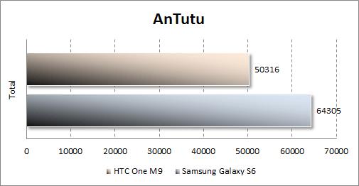 Результаты тестирования HTC One M9 в Antutu
