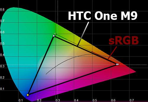 Цветовой охват экрана на HTC One M9
