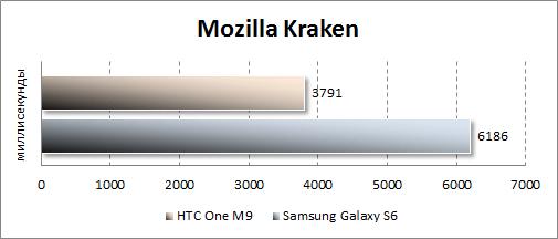 Результаты тестирования HTC One M9 в Mozilla Kraken