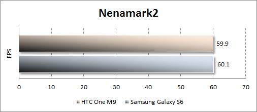 Результаты тестирования HTC One M9 в Nenamark2