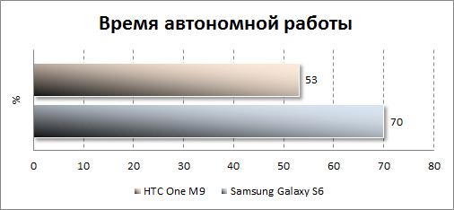 Результаты тестирования автономности HTC One M9