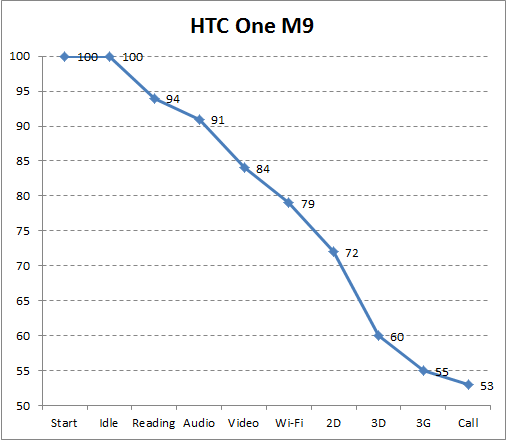 Автономность HTC One M9