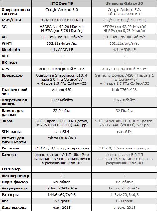 Характеристики HTC One M9