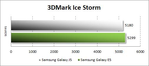 Результаты тестирования Samsung Galaxy J5 в 3DMark
