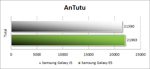 Результаты тестирования Samsung Galaxy J5 в Antutu