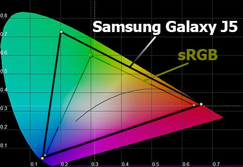 Цветовой охват экрана Samsung Galaxy J5