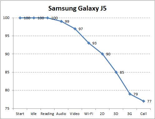 Автономность Samsung Galaxy J5