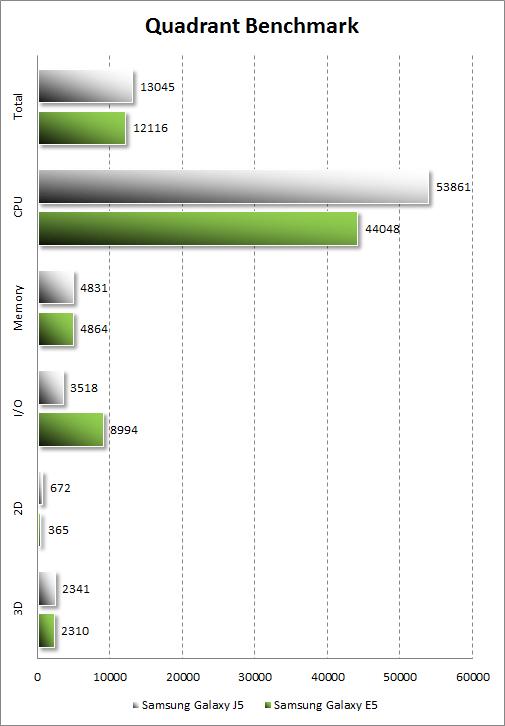 Результаты тестирования Samsung Galaxy J5 в Quadrant