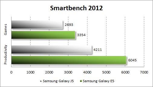 Результаты тестирования Samsung Galaxy J5 в Smartbench 2012