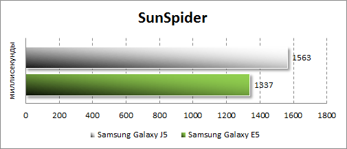 Результаты тестирования Samsung Galaxy J5 в Sunspider