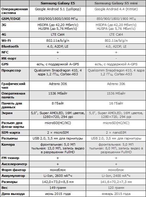 Характеристики Samsung Galaxy J5