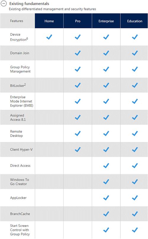 Разница между версиями Windows 10. Рис. 1