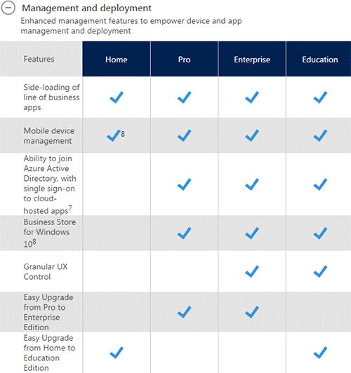 Разница между версиями Windows 10. Рис. 2