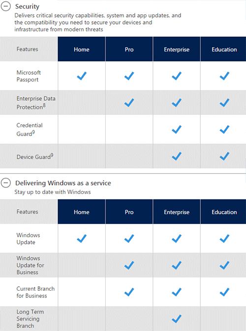 Разница между версиями Windows 10. Рис. 3