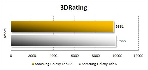 Результаты тестирования Samsung Galaxy Tab S2 в 3DRating