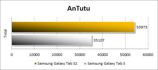 Результаты тестирования Samsung Galaxy Tab S2 в Antutu