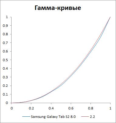 Гамма-кривые экрана Samsung Galaxy Tab S2 8.0