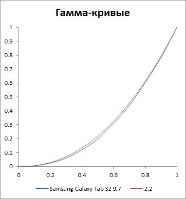 Гамма-кривые экрана Samsung Galaxy Tab S2 9.7