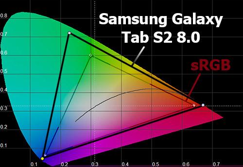 Цветовой охват экрана Samsung Galaxy Tab S2 8.0