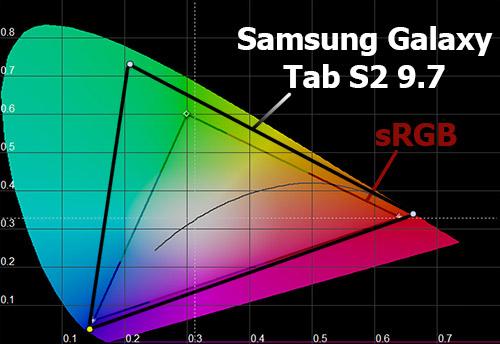 Цветовой охват экрана Samsung Galaxy Tab S2 9.7