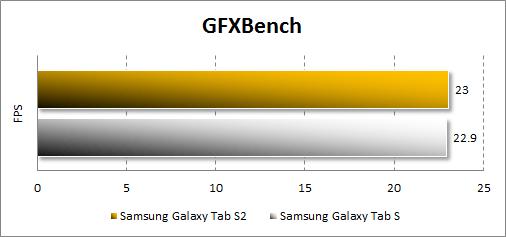 Результаты тестирования Samsung Galaxy Tab S2 в GFXBench