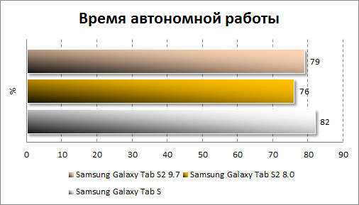Результаты тестирования автономности Samsung Galaxy Tab S2