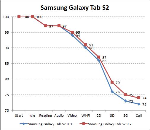 Автономность Samsung Galaxy Tab S2