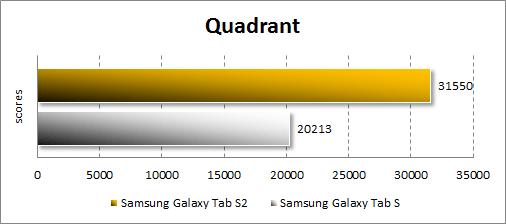 Результаты тестирования Samsung Galaxy Tab S2 в Quadrant