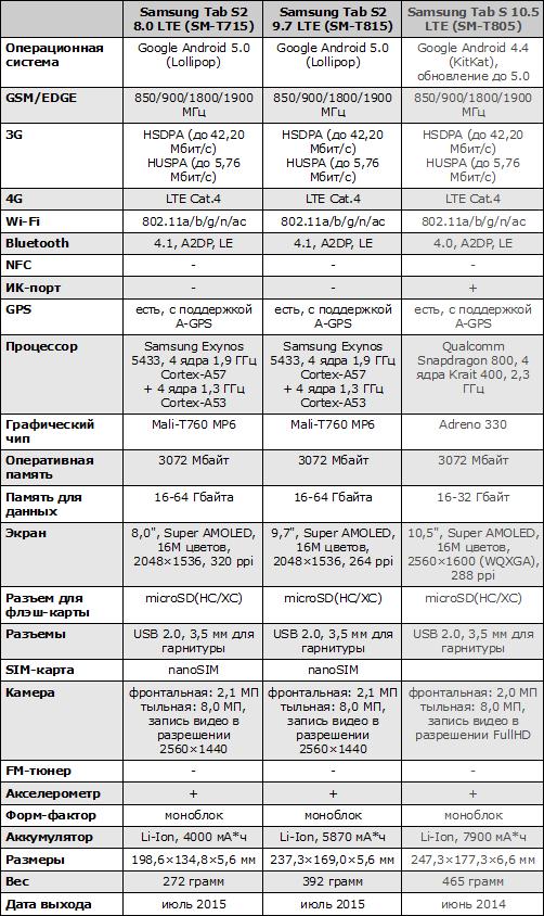 Характеристики Samsung Galaxy Tab S2