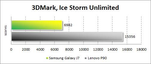 Результаты тестирования Samsung Galaxy J7 в 3DMark