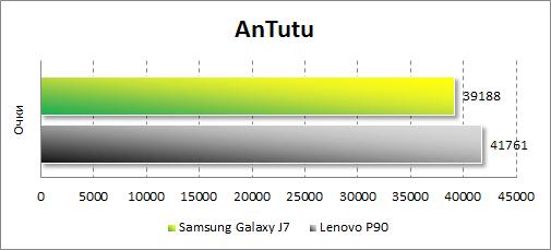 Результаты тестирования Samsung Galaxy J7 в Antutu