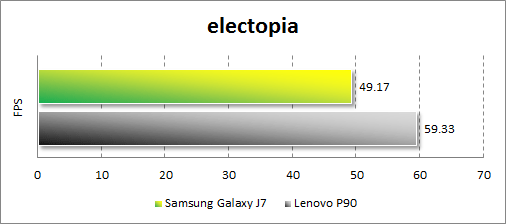 Результаты тестирования Samsung Galaxy J7 в electopia