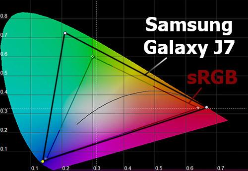 Цветовой охват экрана Samsung Galaxy J7