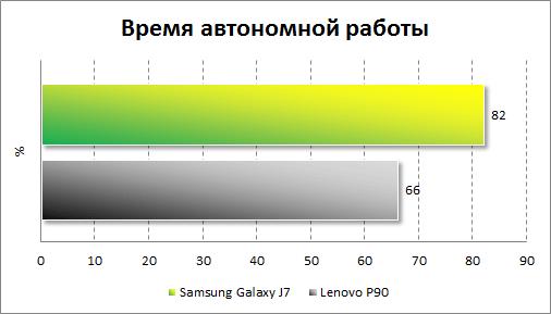 Результаты тестирования автономности Samsung Galaxy J7