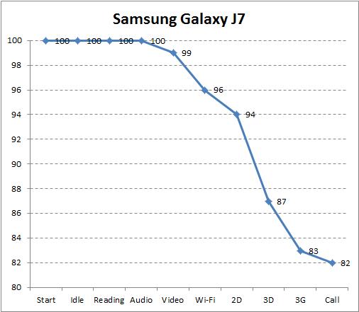 Автономность Samsung Galaxy J7