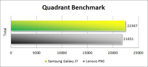 Результаты тестирования Samsung Galaxy J7 в Quadrant