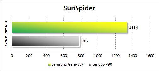 Результаты тестирования Samsung Galaxy J7 в SunSpider