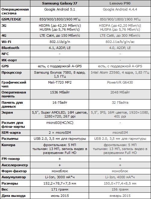 Характеристики Samsung Galaxy J7