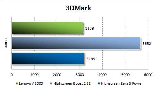 Результаты тестирования Lenovo A5000 в 3DMark