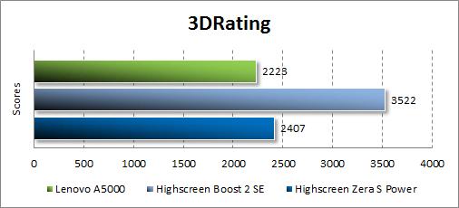 Результаты тестирования Lenovo A5000 в 3DRating
