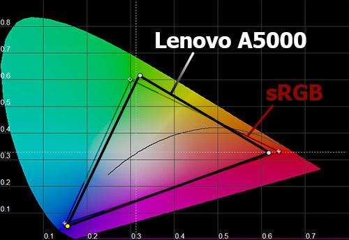 Цветовой охват экрана Lenovo A5000