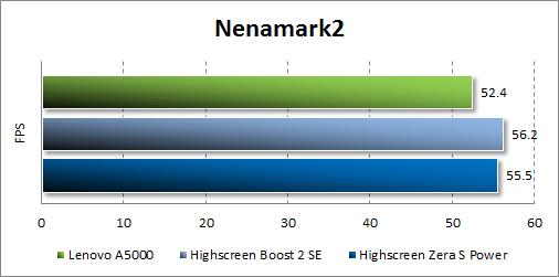 Результаты тестирования Lenovo A5000 в Nenamark2