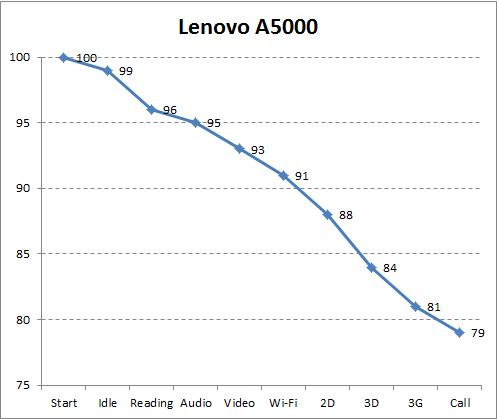 Автономность Lenovo A5000