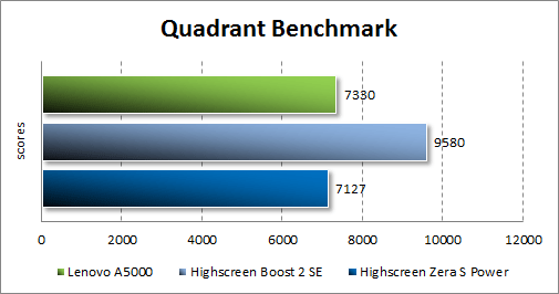 Результаты тестирования Lenovo A5000 в Quadrant