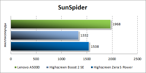 Результаты тестирования Lenovo A5000 в SunSpider