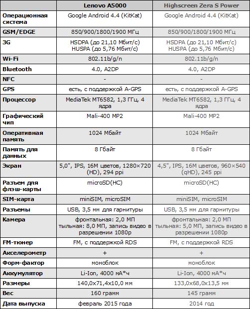 Характеристики Lenovo A5000
